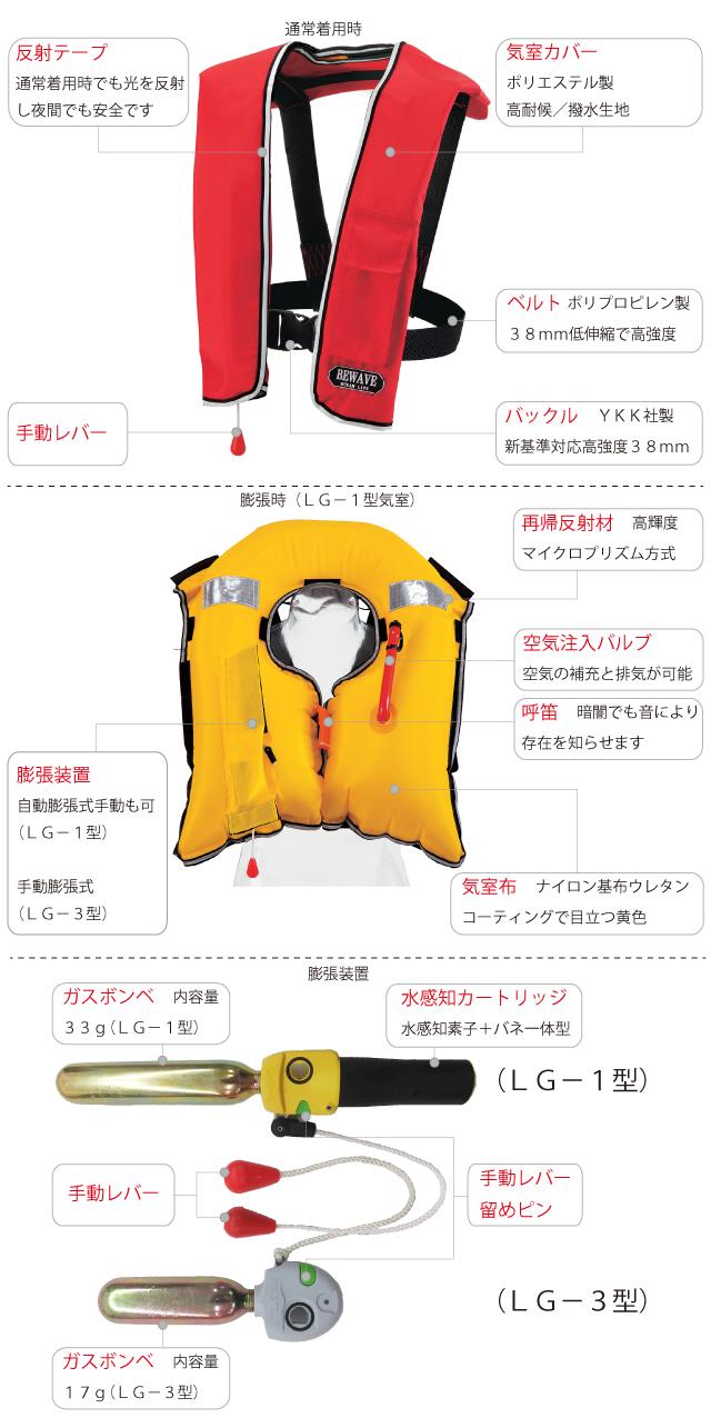 【ライフジャケット】自動膨張式救命胴衣LG-1