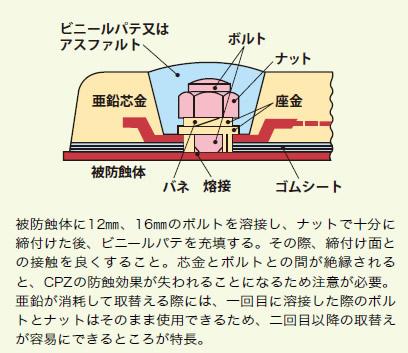 防蝕亜鉛板 CPZ