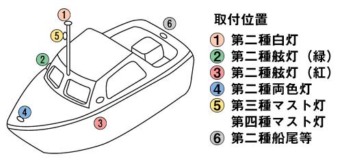 航海灯 配置図