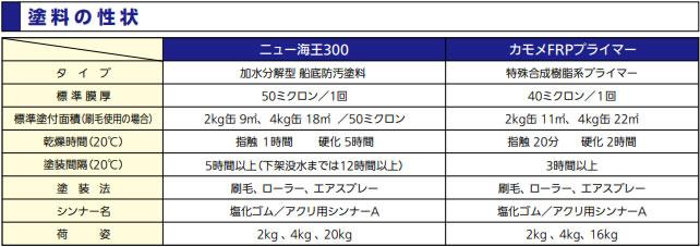 加水分解型船底塗料 ニュー海王300 【中国塗料】