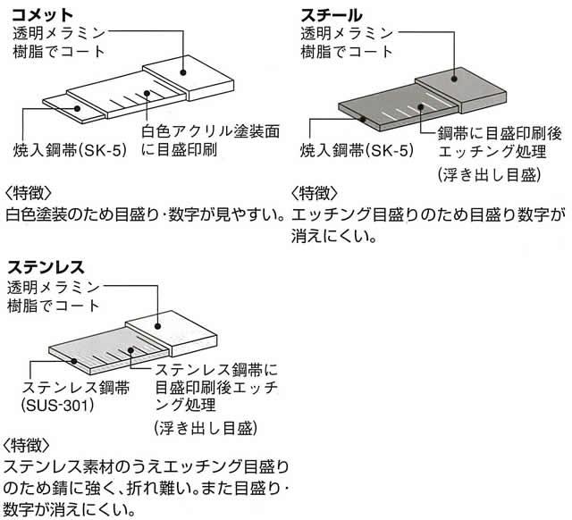 タンクスケール 【日本度器】